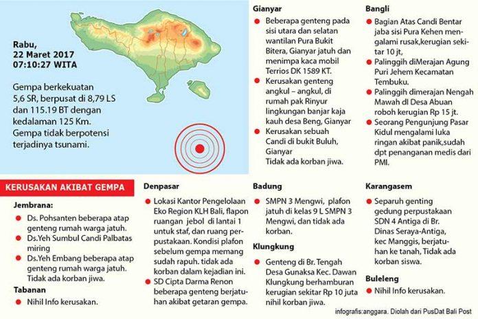 Infografis Gempa Bali